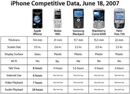 Nokia Comparison Chart Iphone Vs Blackjack Vs N95 Vs Treo 750 Vs Bc 8300