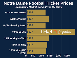 Notre Dame Football Seating Chart Rows Notre Dame Football Tickets Schedule Ticketiq