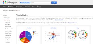 Google Charts Examples Graph Petro Podrezos Blog