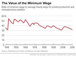Policy Basics The Minimum Wage Center On Budget And