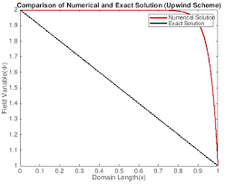 1d convection diffusion equation with