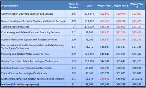 education the energy workforce workshop series university of highest and lowest paying certificates in texas