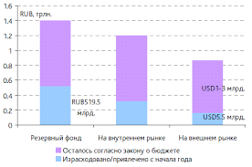 Финансирование дефицита бюджетов курсовая cкачать Финансирование дефицита бюджетов курсовая описание