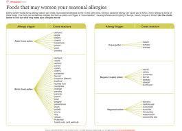 Pollen Food Allergy Chart Seasonal Allergy Cross Reaction Chart The Dr Oz Show