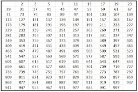 Composite Number Chart To 1000 Define Prime Numbers Prime Number Chart
