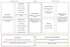 Business Model Canvas Flow Chart Diagram