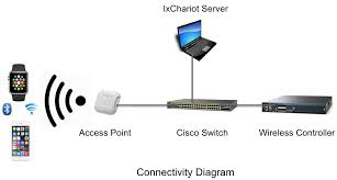 tips on getting the most from the apple watch and your wireless setup apple airport express at Apple Network Diagram