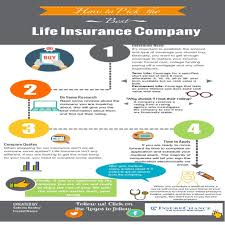 compare life insurance quotes life insurance quotes northern ireland 44billionlater