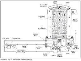 air dryer ad 9 service data Bendix Wiring Diagrams bendix ad 9 air dryer servicing bendix abs wiring diagrams