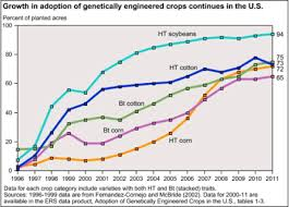 genetically modified foods should we or shouldn t we the  improved resistance