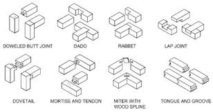 types of wood planes. wood joints types of planes