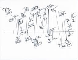 Insights from david novak david s lifeline update lead2feed rh lead2feed org human life diagram family