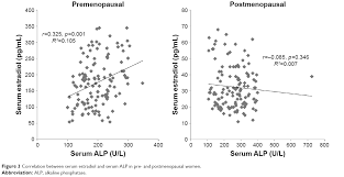Full Text Effect Of Age And Estrogen On Biochemical Markers