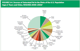 Food Pie Chart Usda Finally The Usda Names Names In Its Dietary Guidelines Grist