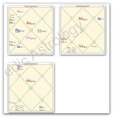 Astrology Charts For Children Vedic Astrology Sky Vedic Astrology Blog The Charts Of