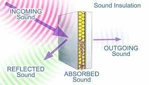 Acoustic insulation - HVAC