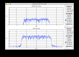Atsc Frequency Chart Receiving Atsc Digital Television With An Sdr R X Seger