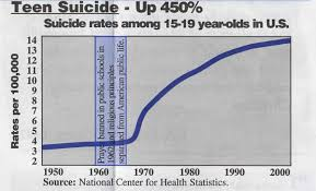 teenage suicide cause and effect essay sample chartteensuicide