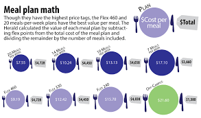 Meal Plan Offerings Dish Out Varied Per-Meal Values