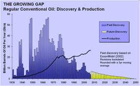 energy oil discovery and production