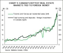 7 Charts Showing Possible Effects Of Foreign Homebuyer Taxes