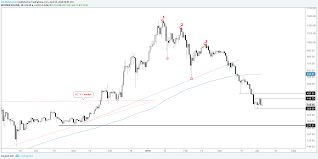 Ethereum Technical Analysis Chart Technical Analysis For Bitcoin Ethereum Ripple Easy Come