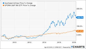 How Far Could Southwest Airlines Fall Southwest Airlines