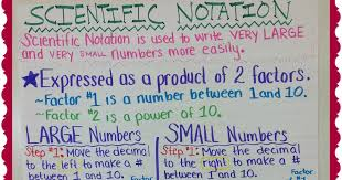 Scientific Notation Chart Teaching With A Mountain View Scientific Notation Anchor Chart