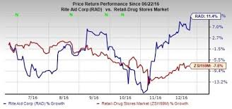 Rite Aid Stock Quote Impressive Rite Aid Stock Quote Prepossessing Rite Aid's Turnaround Is