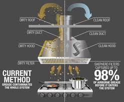 Hood Grease Filter Home Shepherd Filters