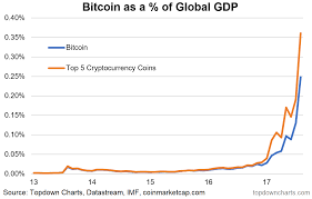 Six Incredible Charts On Cryptos Vs Other Currencies