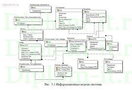 Дипломная работа прикладная информатика год Разработка АИС  Разработка АИС Складской учет и реализация товаров Работа подготовлена и защищена в 2014 году в Пермском