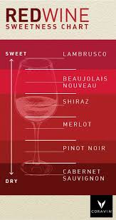 Red Wine Sweetness Chart How Sweet Will Your Saturday Night Be Use This Handy Little