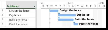 Ms Project Gannt Chart Show Task Names Next To Gantt Chart Bars Project