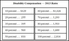 Va Rating Pay Chart Va Disability Compensation Increases In 2013 Vantage Point