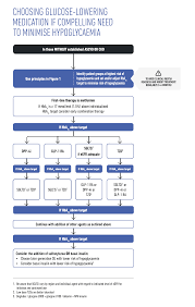 Glp 1 Comparison Chart Diabetes Medication Chart Kozen Jasonkellyphoto Co