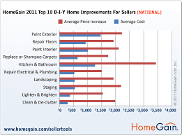 Homegain 2011 Home Improvement National Survey Results