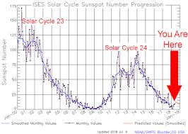 Solar Maximum And Solar Minimum 2009 2020