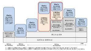 企業 型 確定 拠出 年金 ideco