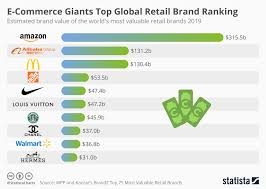 Ranking Chart Chart E Commerce Giants Top Global Retail Brand Ranking