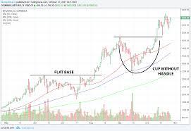 Bitcoin Charts Charts Learn How To Read Bitcoin Price Charts