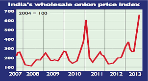 Onion Price Chart India Chart Of The Week Indias Onions Reach Eye Watering Highs