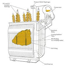 Electrical transformer diagram Power Transformer 11 General Wikipedia Engineering Photosvideos And Articels engineering Search Engine