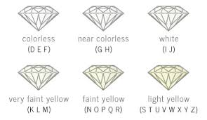 Diamond Color Chart Diamond Color Chart D Diamante Limited