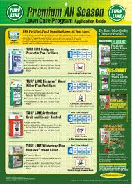 High Point Mills Turf Line Fertilizer And Lawn Care