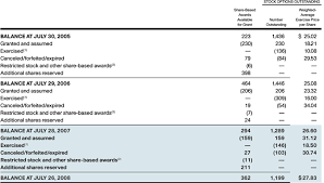 annual financial statement template notes to consolidated financial statements annual report