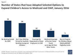 Medicaid Chart Income 2016 Medicaid And Chip Eligibility Enrollment Renewal And Cost