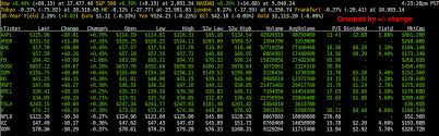 Stock Quotes Simple Access Stock Quotes From Command Line How To Monitor Stock Flickr
