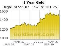 Silverseek Com Qoutes Charts Silverseek Com Qoutes Charts Gold Prices Gold News Gold Stocks To Keep The Gold
