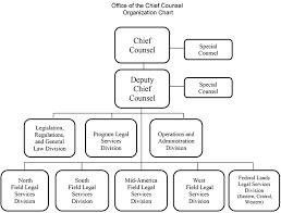 Central Federal Lands Organization Chart Canceled Dot Order 1100 63b Resources Federal Highway